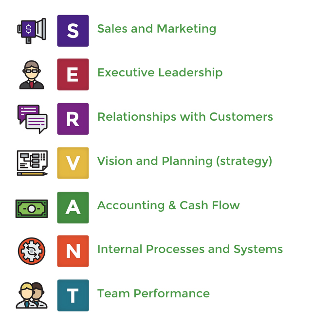 SERVANT Business Model Elements
