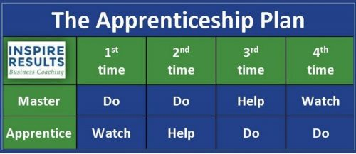 Inspire Results Business Coaching's Apprenticeship Plan